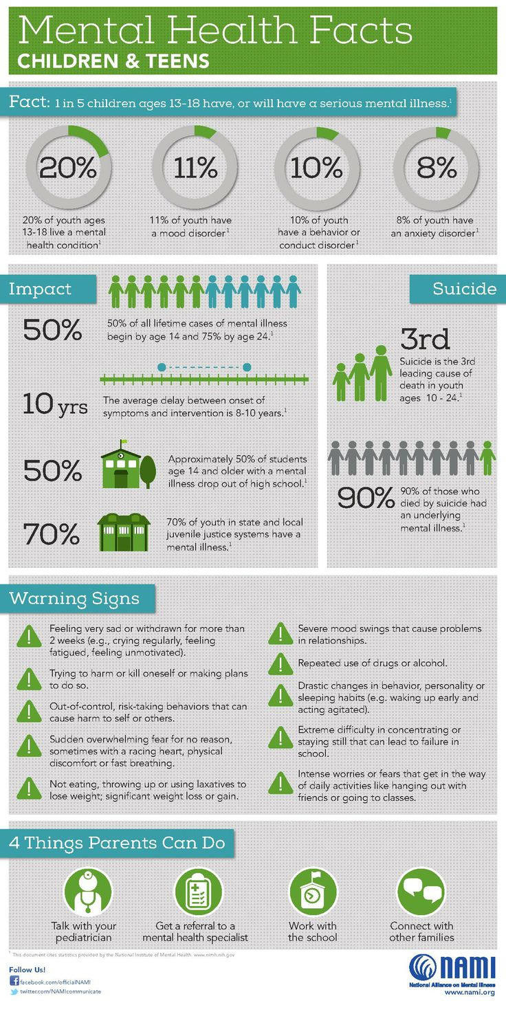 Image result for mental health facts