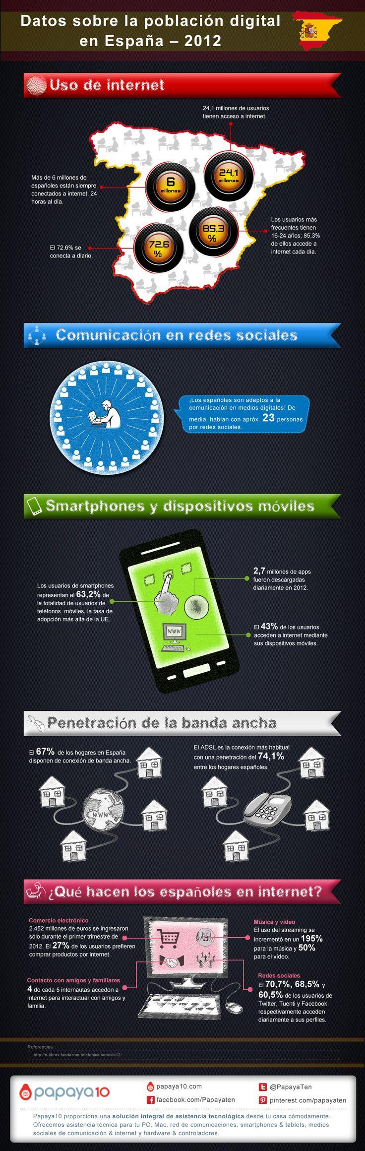Uso de internet en España en 2012