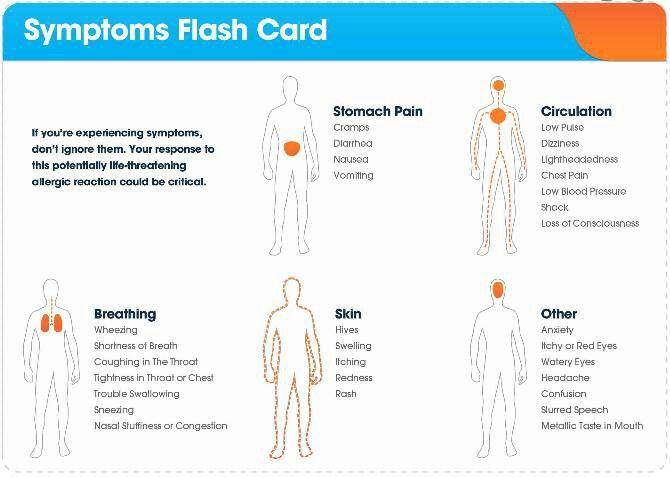 Anaphylaxis symptoms | Peanut Allergy Info | Pinterest
