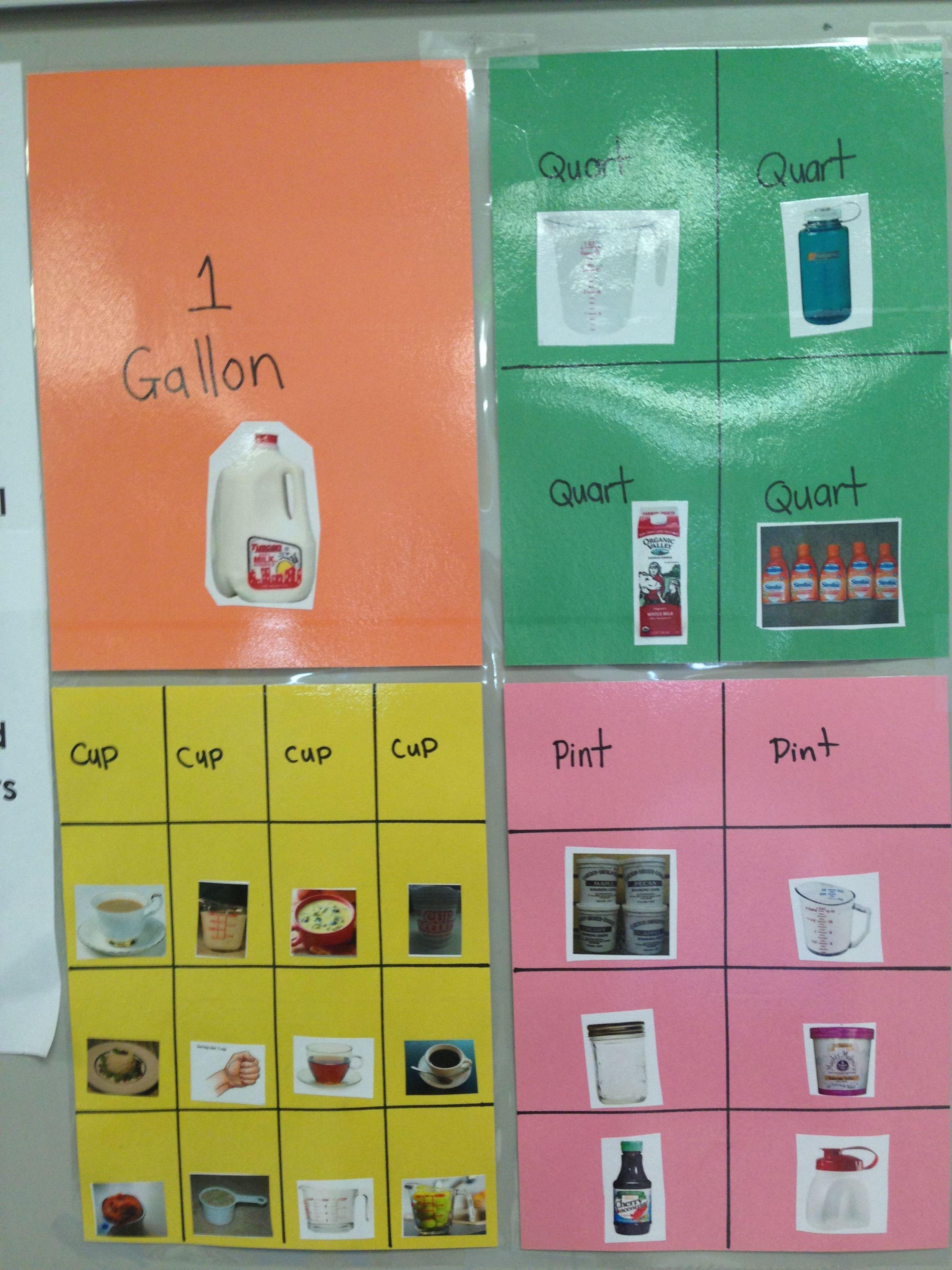 Capacity Gallon Quart Pint Amp Cup