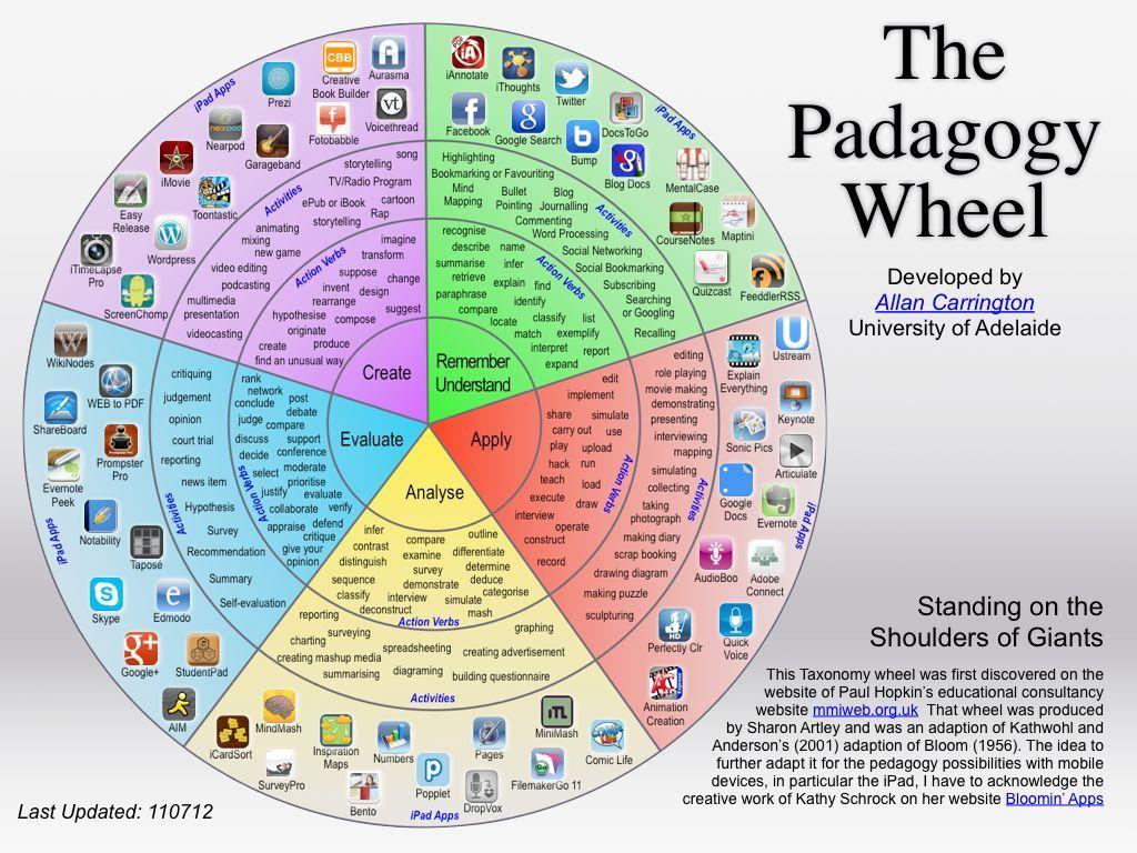 Ipad Activities Using Bloom S Taxonomy