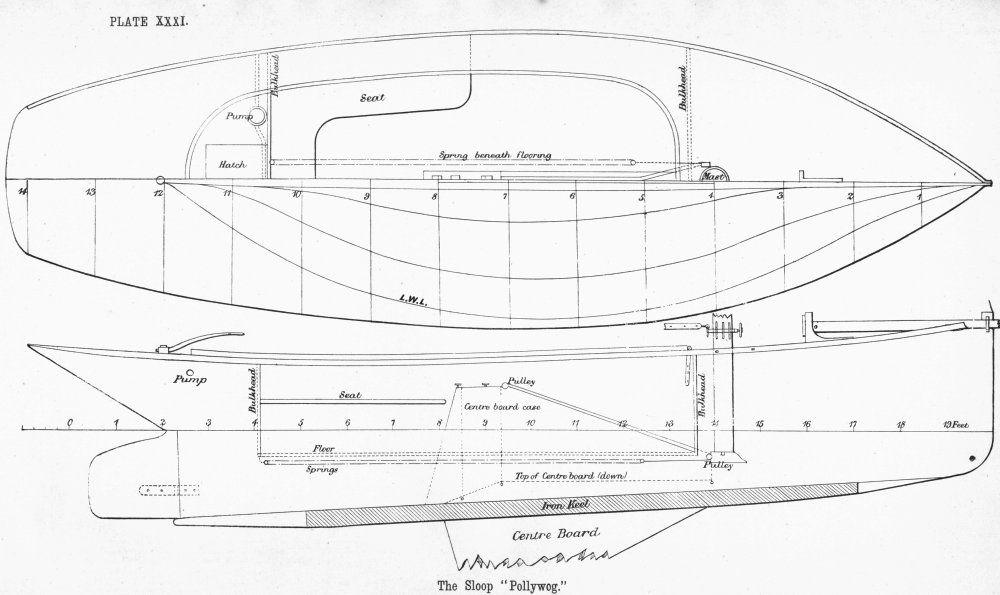 Holy boat: Blog Wooden boat building manual