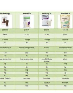 As you can conclude from the chart not all meal replacement shakes are created equalsed on my knowledge experience and research there several also crazy weight loss results in week shake rh menovelocitapiuvita