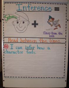Inference anchor chart also pictures of kidskunstfo rh