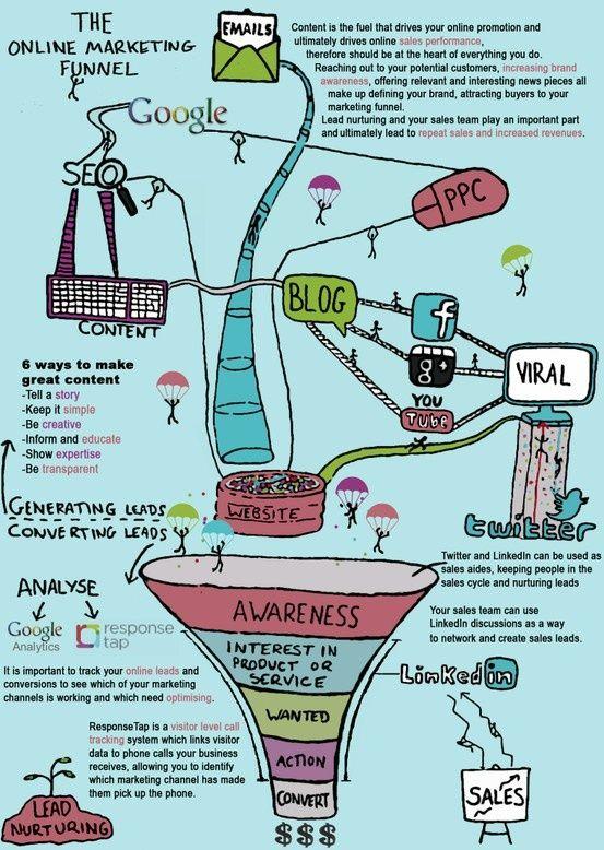 The Online Marketing Funnel - DETart Blog