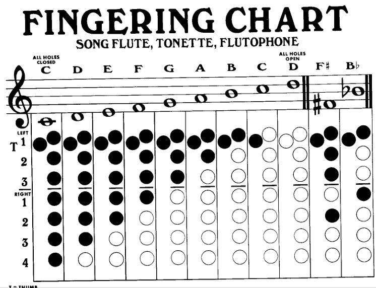 Flutophone fingering chart music class ideas pinterest