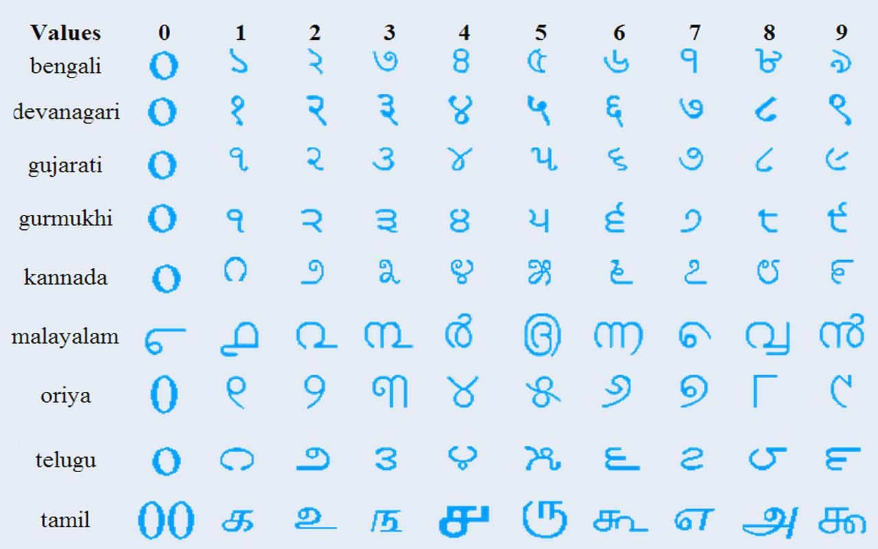Ancient Indian Numeral Systems