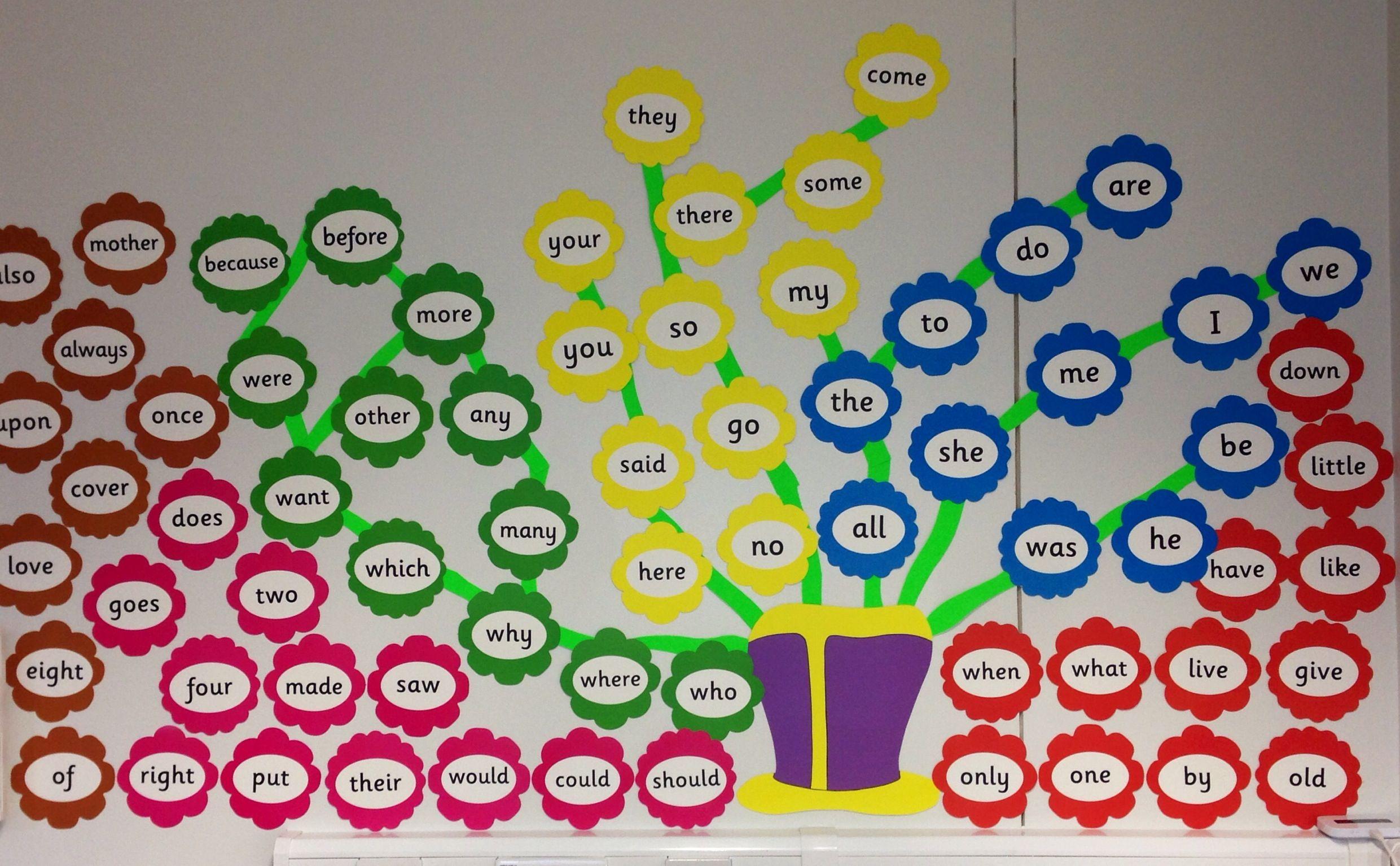 Jolly Phonics Word Wall