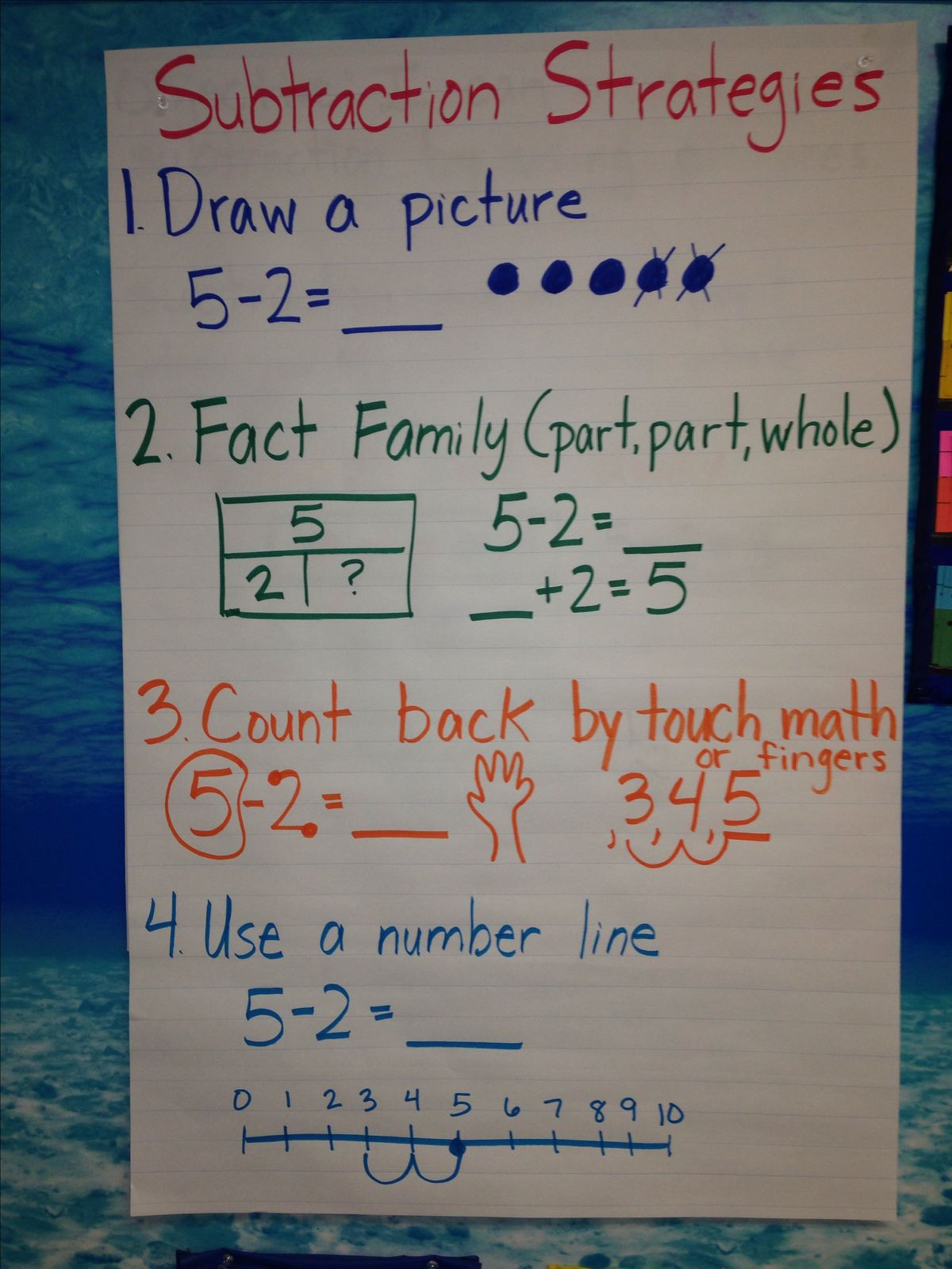 tape diagram anchor chart multiplication glock schematic common core subtraction strategies for 2nd grade 1000