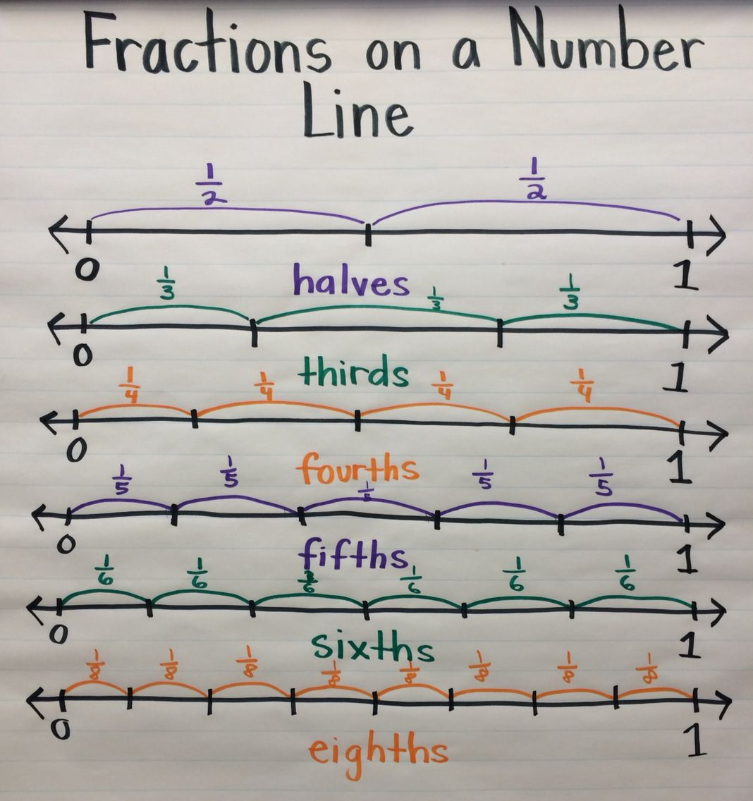 Images About Number Lines