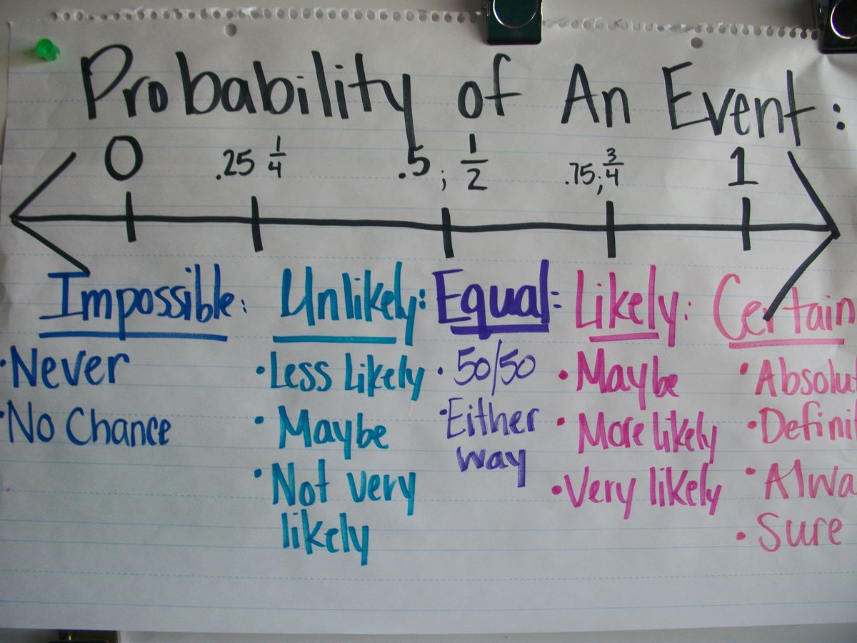 Images About Probability Anchor Charts And
