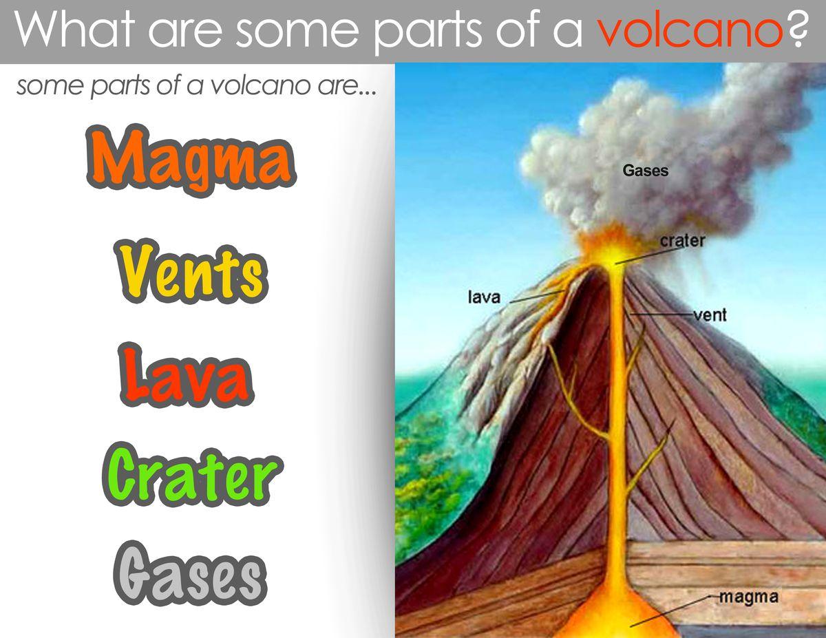 Volcano Diagram Coloring Activity