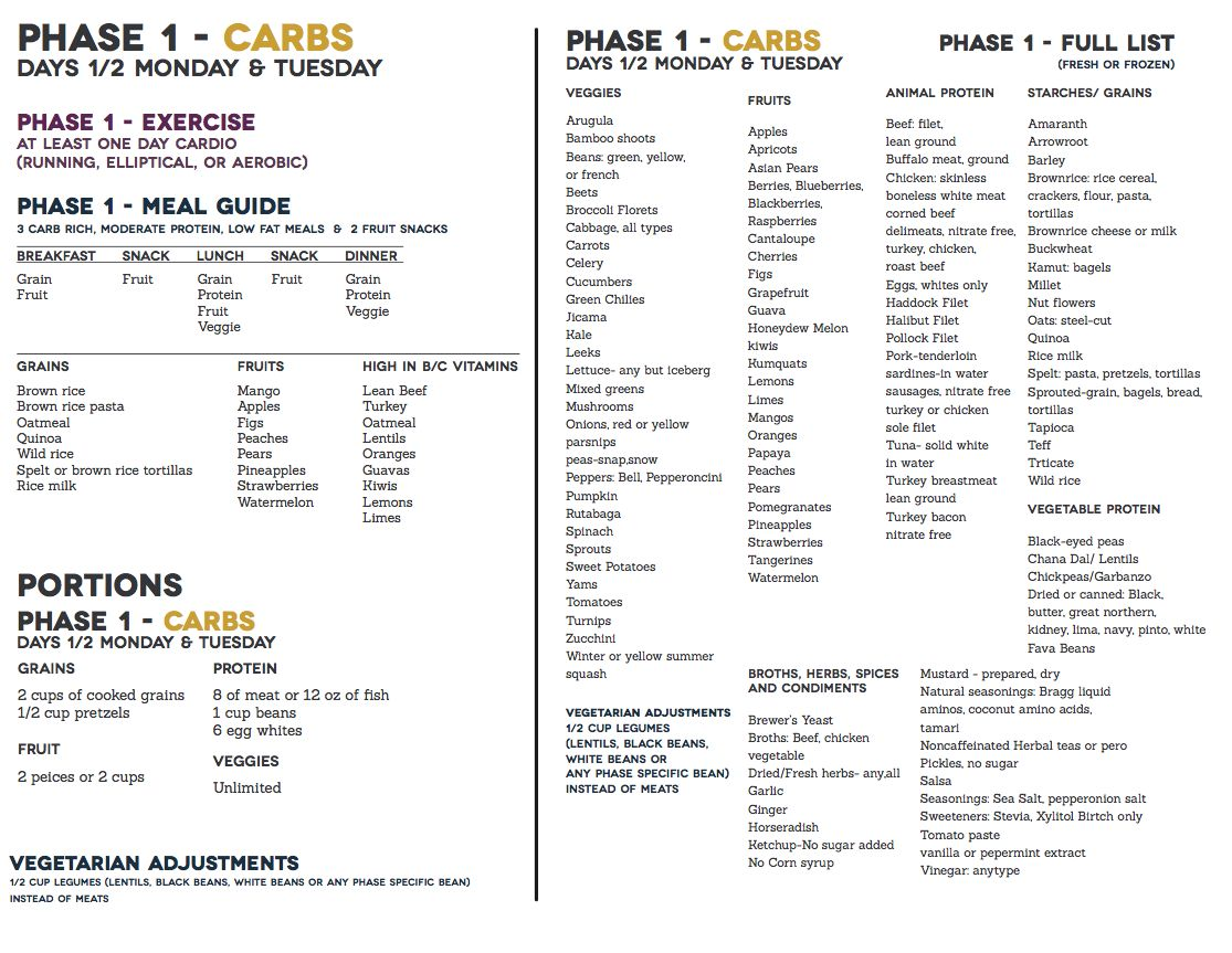 Meal Planning Worksheets And Meals
