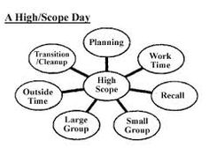 High Scope Visual Schedule Pictures to Pin on Pinterest