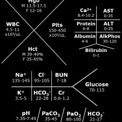 Cbc Lab Value Diagram 1987 Ford Ranger Radio Wiring Values. Quick Reference. | Nursing ~ Molecular Biology Pinterest