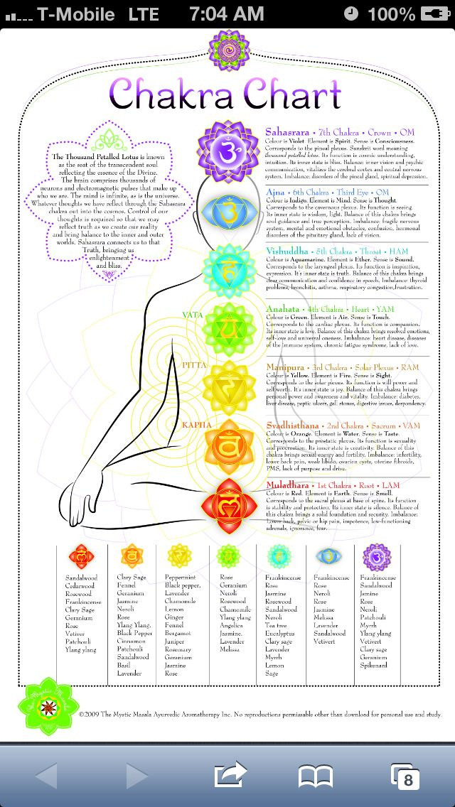 photograph about Free Printable Chakra Chart identified as √ Chakra Chart Printable Free of charge