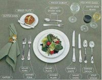 Setting the dinner table properly... | Did you know ...