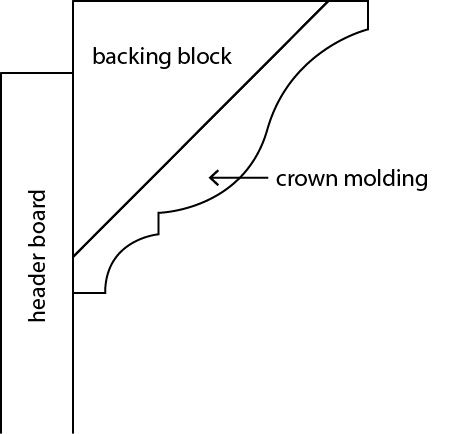 Diagram For Crown Molding, Diagram, Free Engine Image For