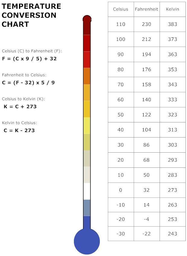Body Temperature Celsius Fahrenheit Conversion Chart