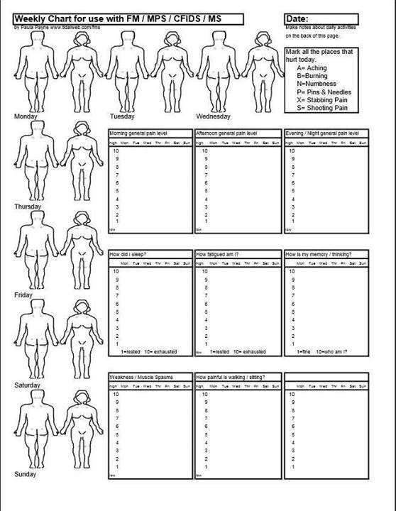 Chronic Pain: Chronic Pain Chart