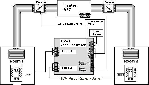 Hvac System: 3 Zone Hvac System