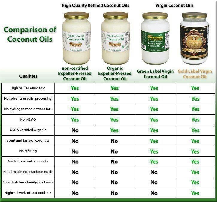 Coconut oil comparison chart health benefits pinterest