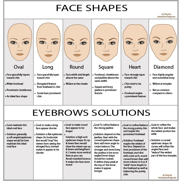 Face shape and eyebrows
