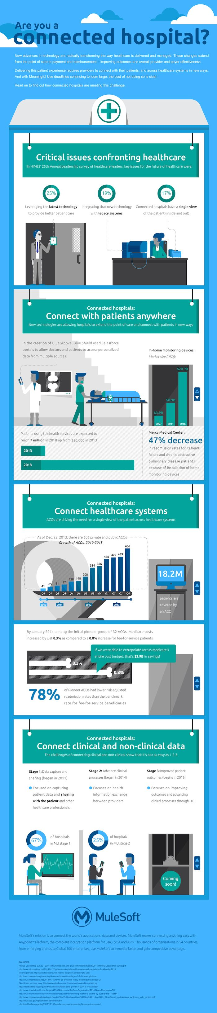 Infographic: Are You A Connected Hospital? #infographic #infographic