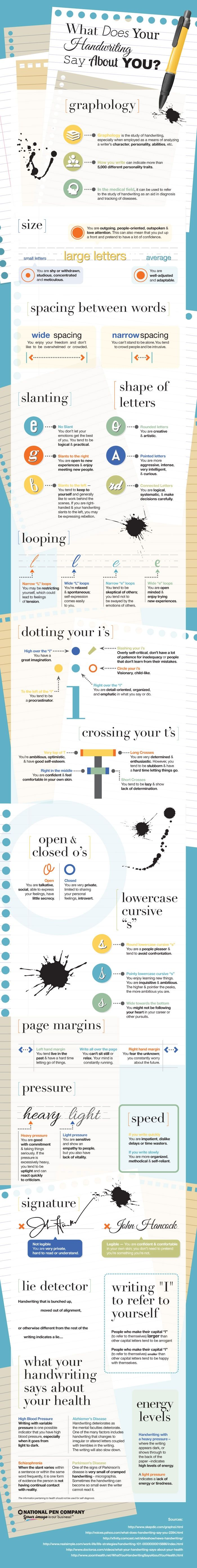 Did you know that how you write can indicate more than 5,000 personality traits? #infographic