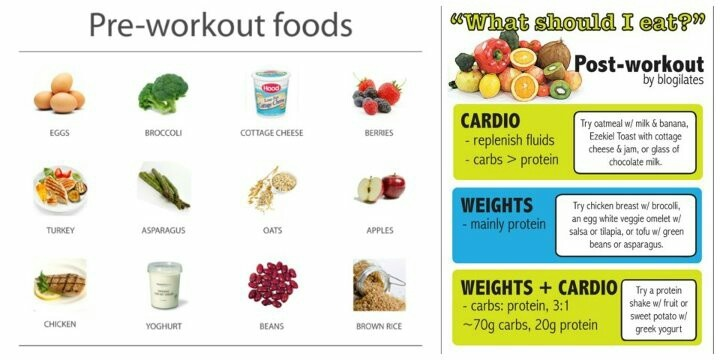 Pre workout& post workout foods
