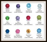 Monthly birthstone chart.