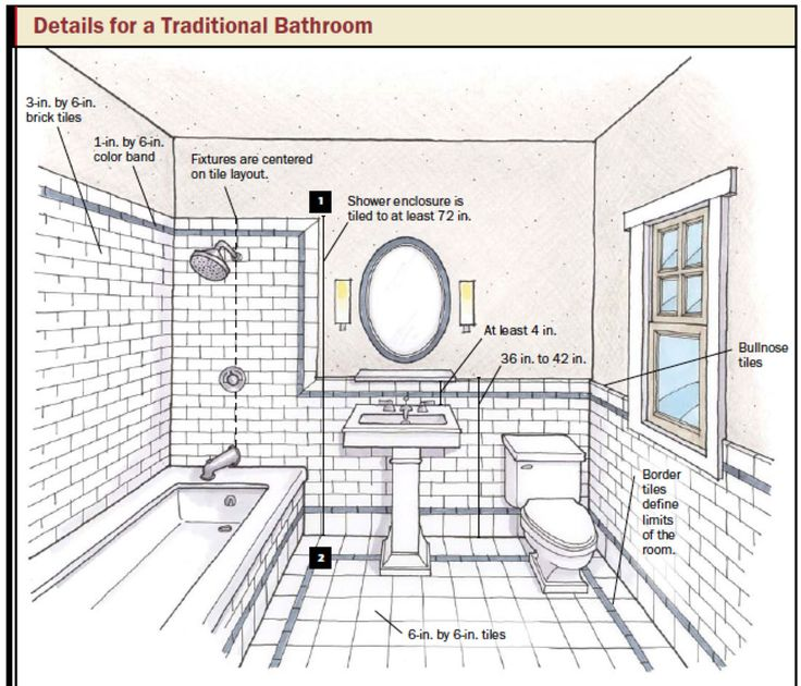 Kitchen Layout Planner Tool