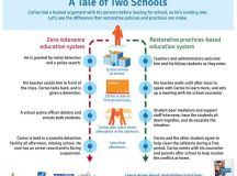 a tale of two schools... | educational infographics ...