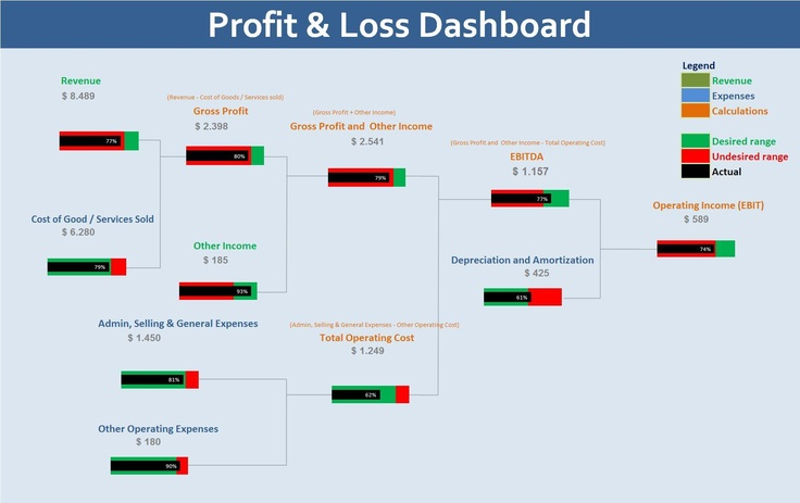 Janitorial Profit Amp Loss