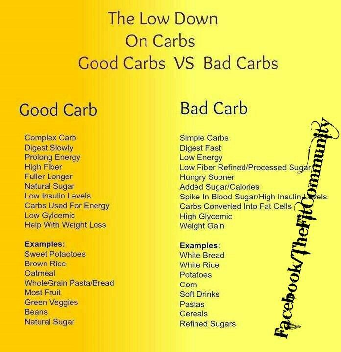 good carbs vs bad health and fitness pinterest best carbs