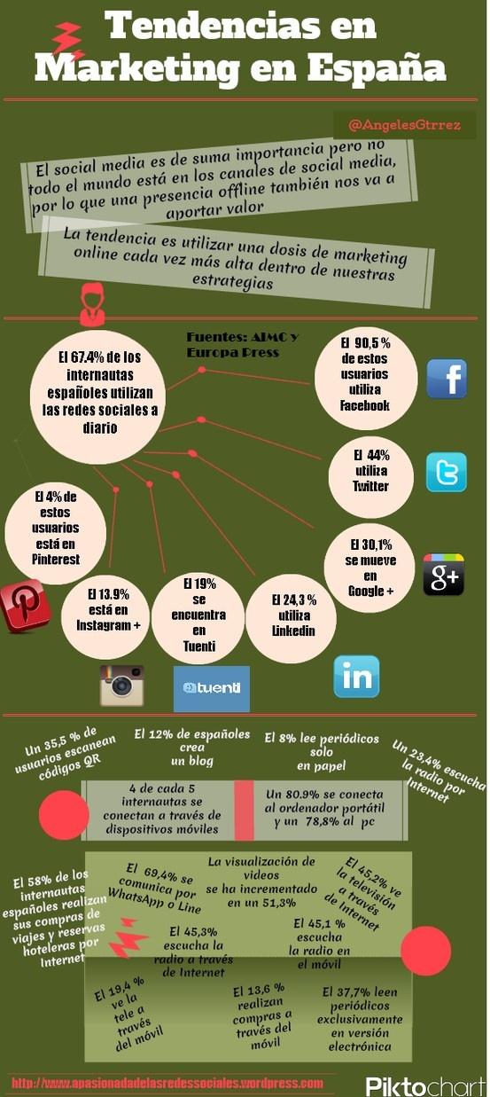 Tendencias de marketing en España #infografia #infographic
