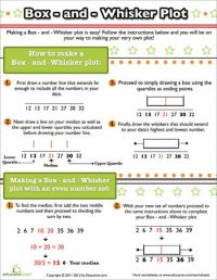 Worksheets: How to Make a Box and Whisker Plot | 6th Grade ...