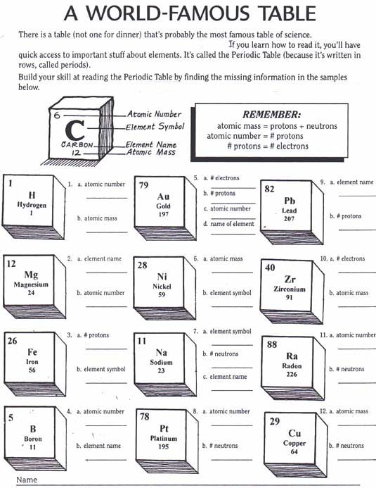 PERIODIC TABLE WORKSHEETS 8TH GRADE