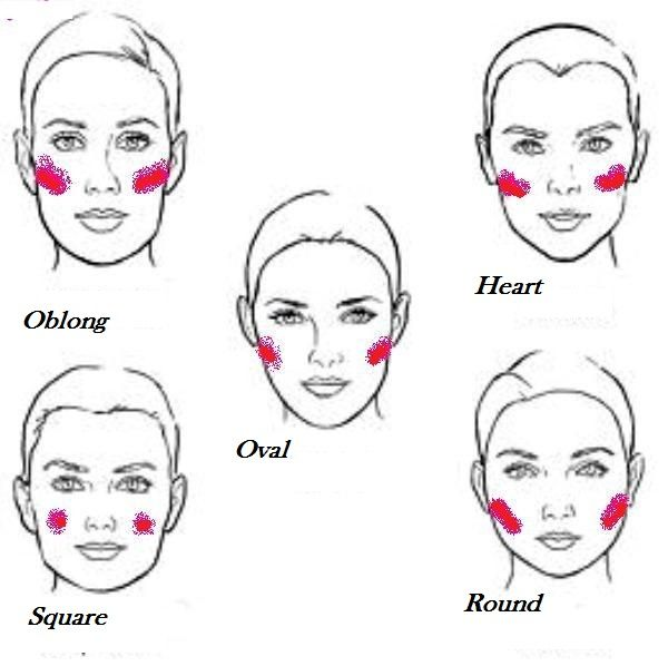 Where to Apply Blush based on share of your face. This is very helpful for the ladies that don't usually wear makeup ;)