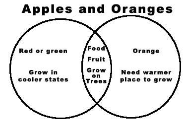 Comparison and contrast essay on apples and oranges