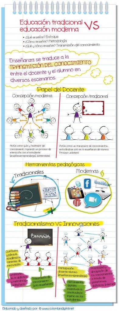 Educación tradicional Vs Educación moderna #infografía