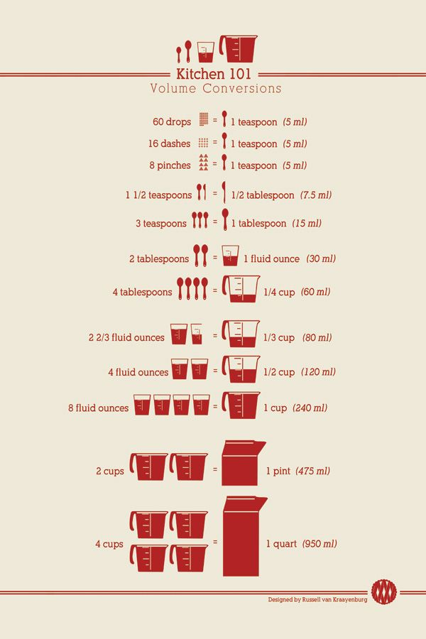 Think I'll print & frame this in the kitchen!  Printable Kitchen Conversion charts! or order a poster on high quality paper via @ChasingDelicious
