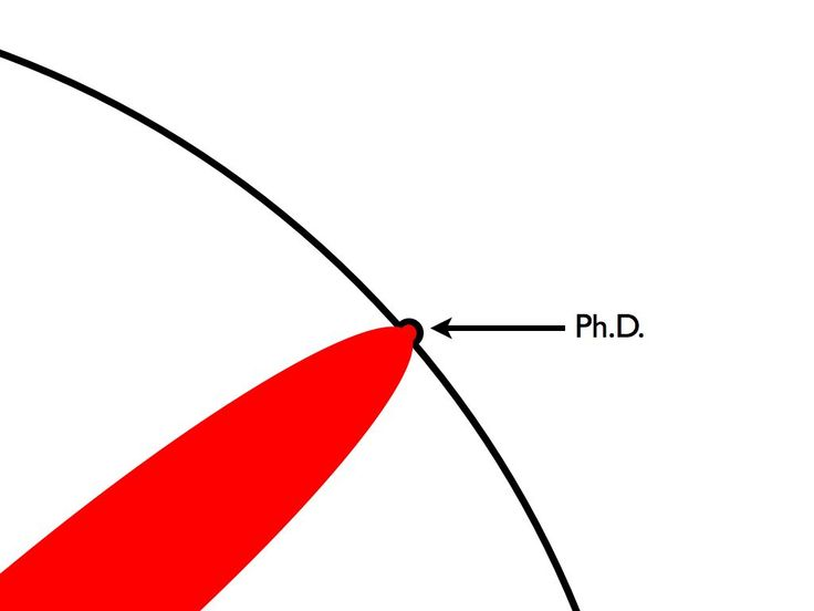Just an awesome illustration about Ph.D
