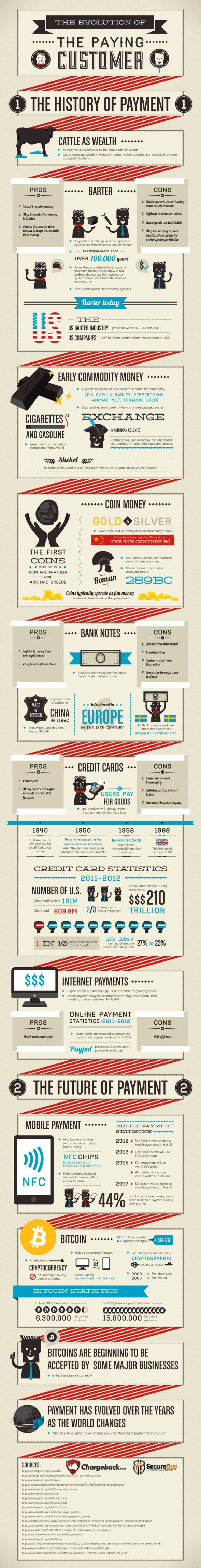 Just another #bitcoin #infographic - The evolution of the paying customer. The history & future of payment.