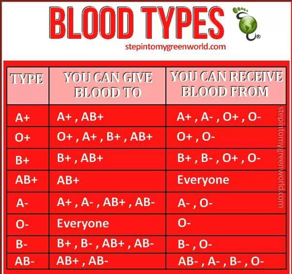 Blood Type Information   Other things of interest   Pinterest