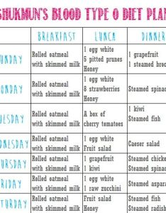 The blood kind  negative weight loss plan also crayfish diet ingesting for rh crayfishdietspot
