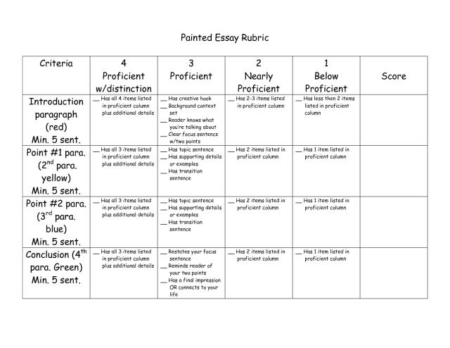 text analysis response rubric