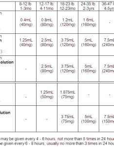Pediatric tylenol dosing chart also ibuprofen dosage pharmacy online rh wot