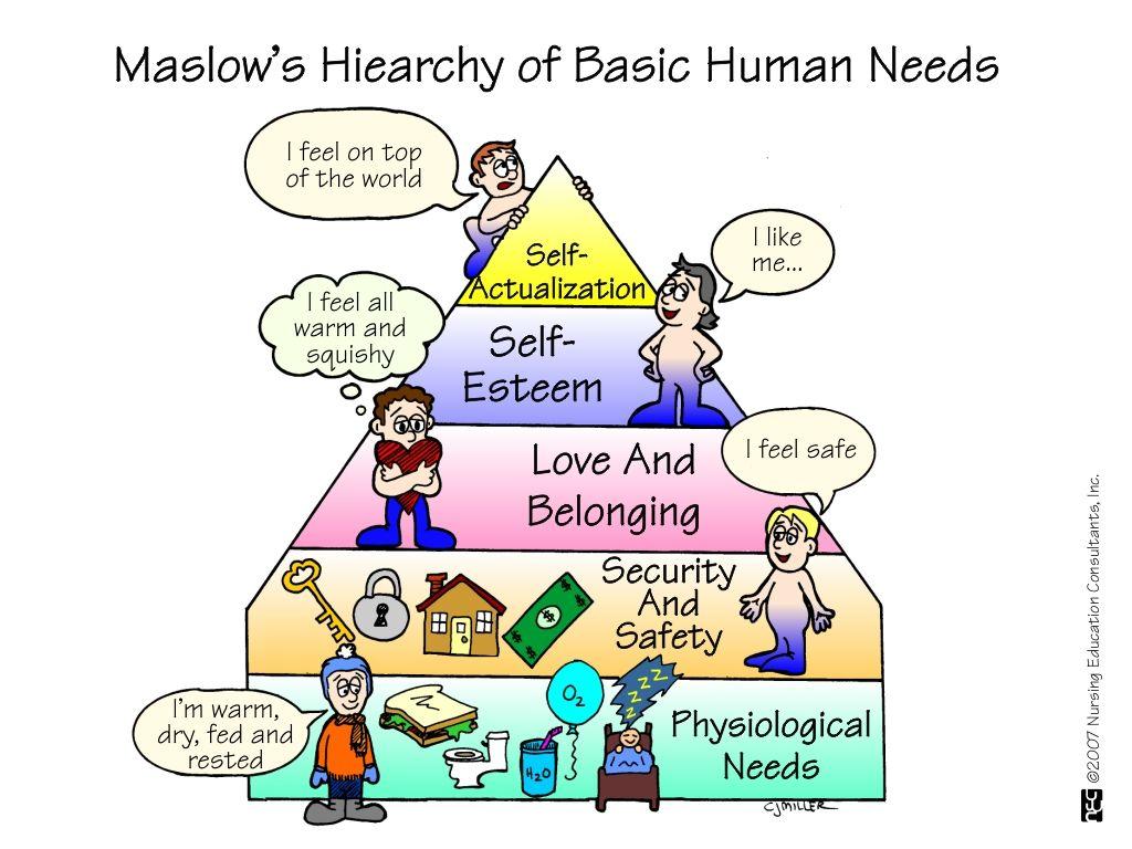 Maslows Hiearchy Of Basic Human Needs