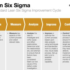 Lean Six Sigma Cause And Effect Diagram Template Jeep Jk Door Wiring Pin By Denise C On Let 39s Get